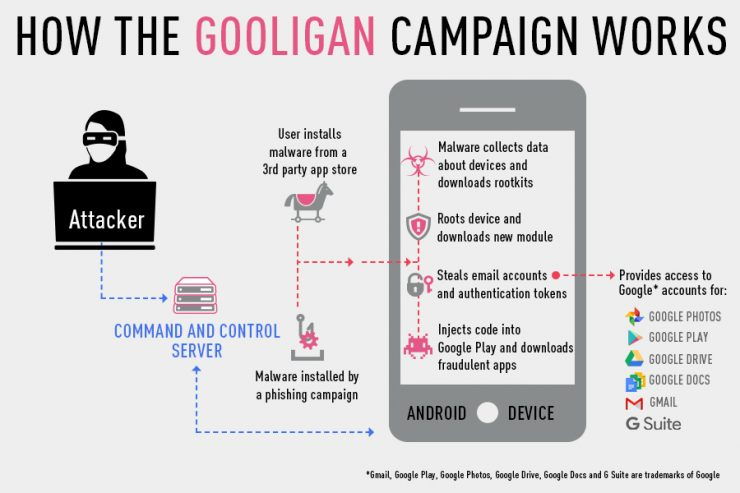 gooligan-check-point