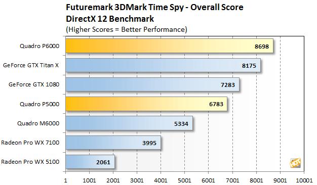 NVIDIA Quadro P6000 vs P5000 vs TITAN X vs GTX 1080 1