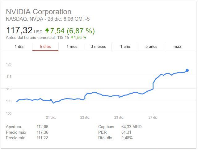 Nvidia acciones nasqad 28 diciembre 1