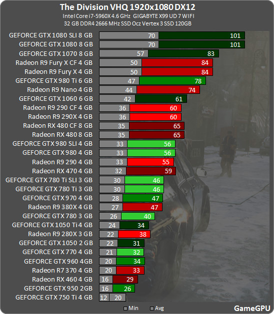 Radeon RX 480 vs GeForce GTX 1060 DirectX 12 The Division 1080p 1
