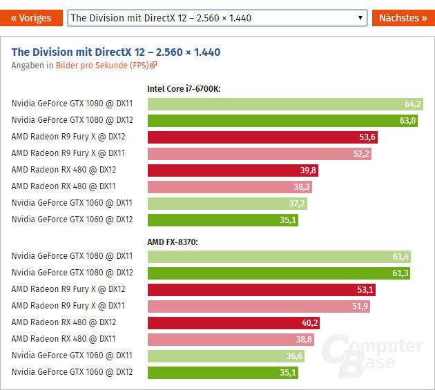Radeon RX 480 vs GeForce GTX 1060 DirectX 12 The Division 2K 4