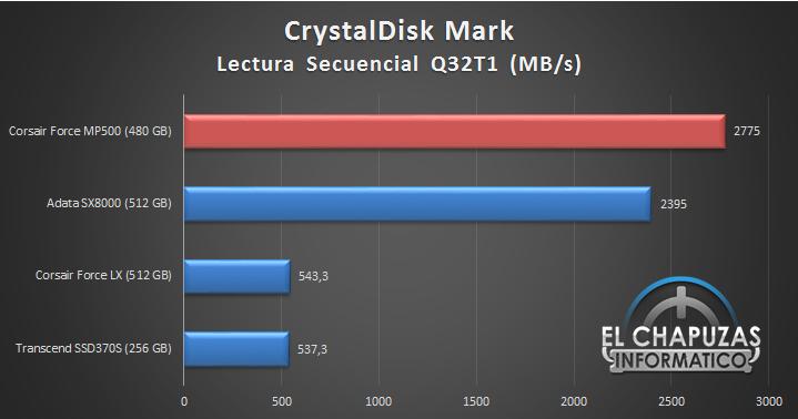 Corsair Force MP500 M.2 NVMe PCIe Gen.3 x4 SSD Comparativa 01 10