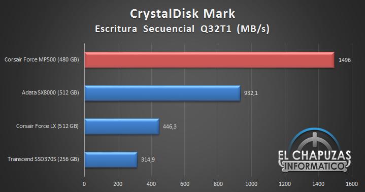 Corsair Force MP500 M.2 NVMe PCIe Gen.3 x4 SSD Comparativa 05 14