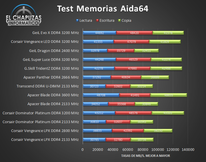 GeiL Evo X DDR4 Tests 01 17