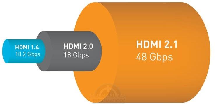 HDMI 2.1 anunciado, la Project Scorpio llegará con el