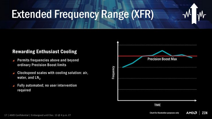 AMD Extended Frequency Range XFR 740x416 1