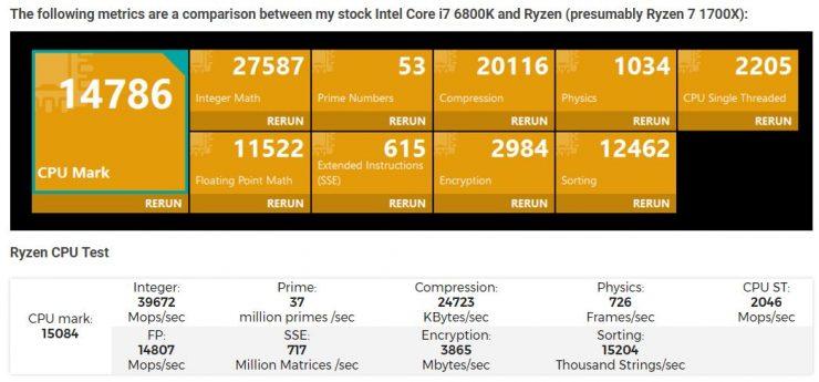 AMD Ryze 7 1700X vs Core i7 6800K CPU Mark 740x345 10