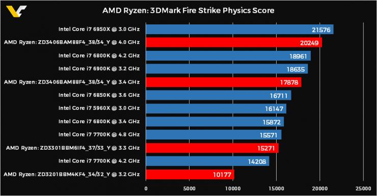 AMD Ryzen 3DMark Fire Mark Physics Core 740x385 0