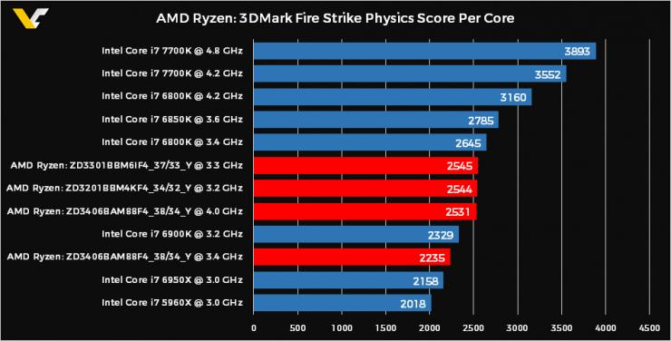 AMD Ryzen 3DMark Fire Mark Physics Core por nucleo 740x376 1