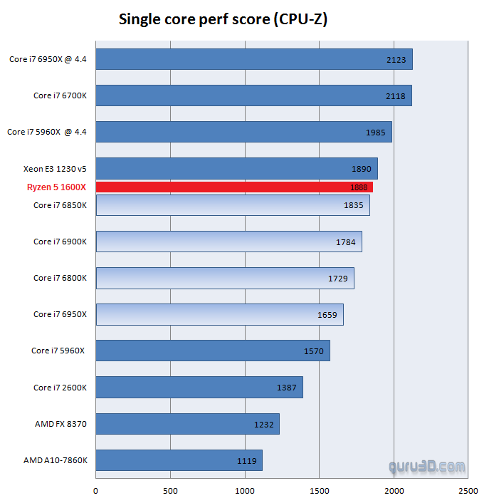 AMD Ryzen 5 1600X review CPU Z 1 3