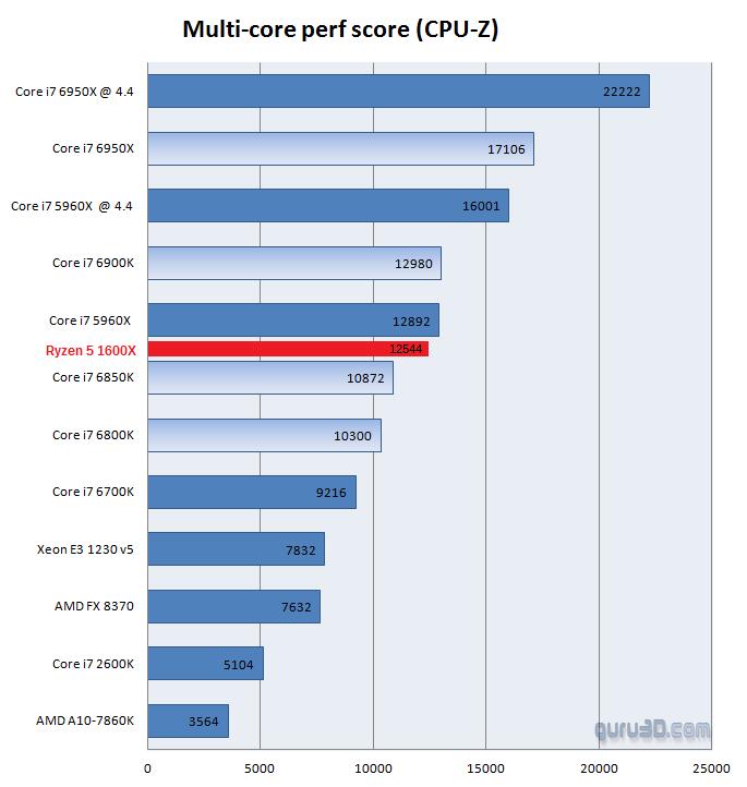 AMD Ryzen 5 1600X review CPU Z 2 4