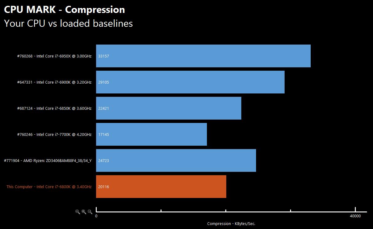 AMD Ryzen 7 1700X vs Core i7 6800K 4 3