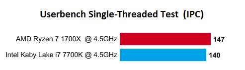 AMD Ryzen 7 1700X vs i7 7700K IPC mono hilo 2