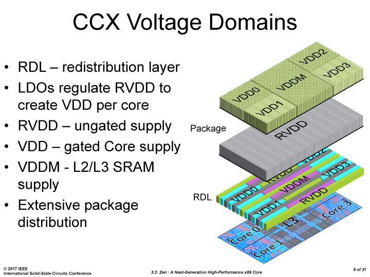 AMD Ryzen CCX Voltage 1