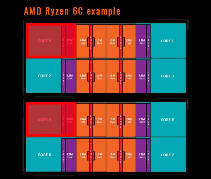 AMD Ryzen Hexa Core 708x600 0