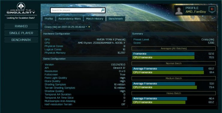 AMD Ryzen TITAN X Ashes of the Singularity 4K Crazy 740x378 0
