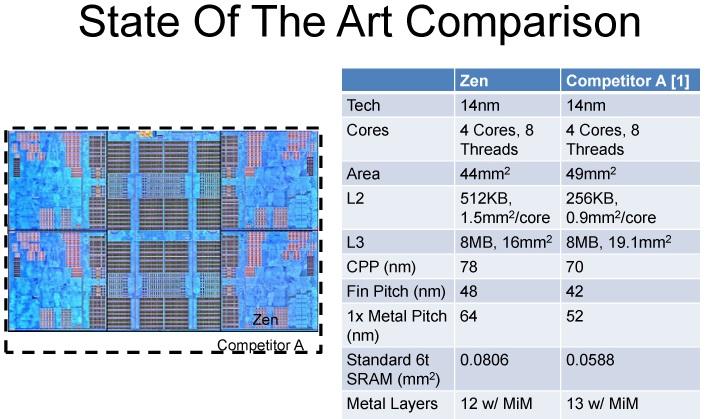 AMD Zen vs Intel Skylake 0