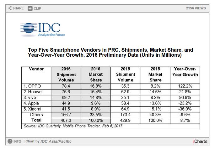 Cuota de mercado Oppo Huawei Vivo Apple y Xiaomi en China 2016 0