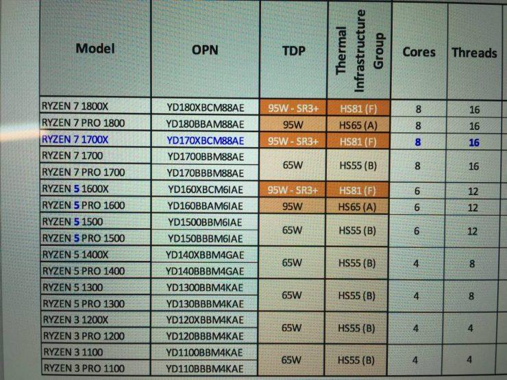 Familia AMD Ryzen 740x555 0