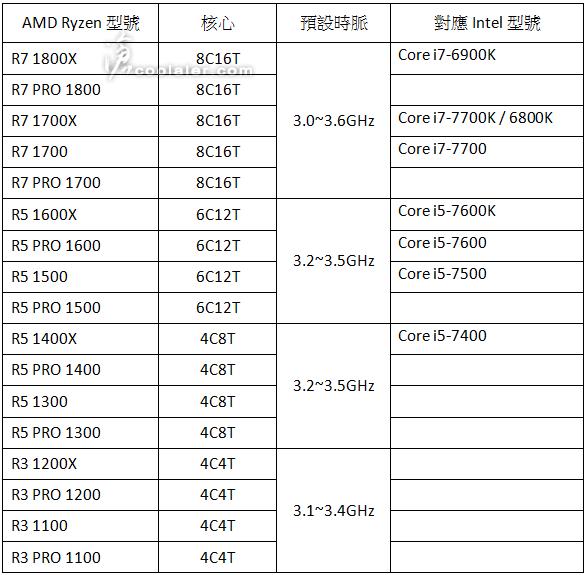 Familia AMD Ryzen 0
