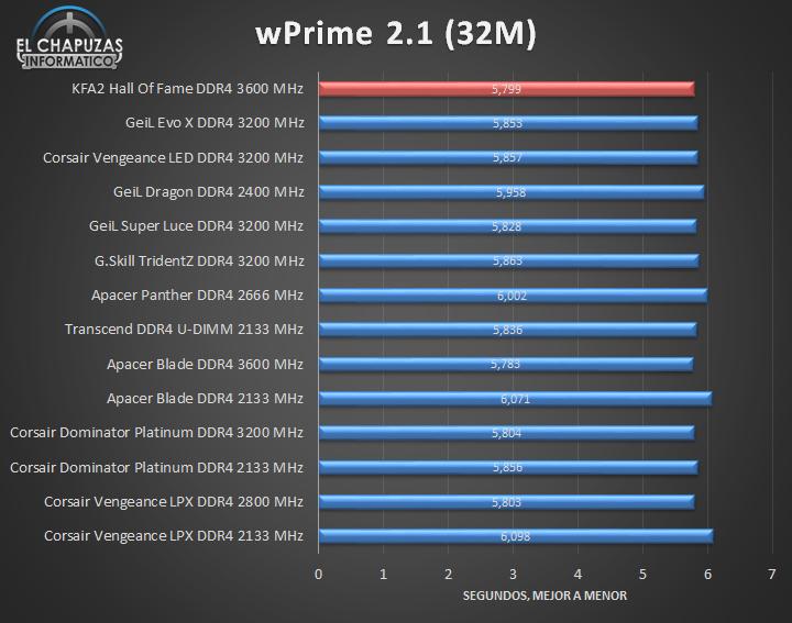 KFA2 Hall Of Fame DDR4 Tests 04 17