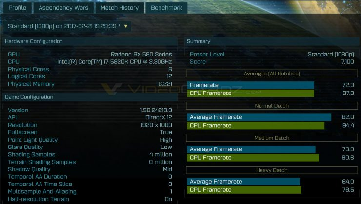 Radeon RX 580 Ashes of the Singularity benchmark AOTS 740x419 0