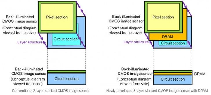 Sony CMOS 1000 FPS 0