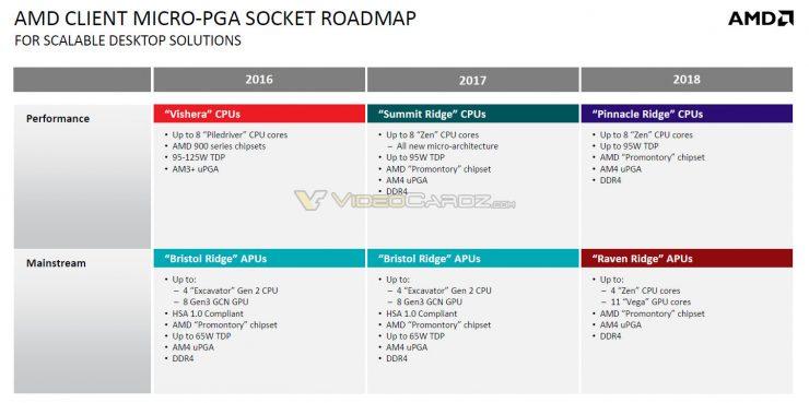 AMD Hoja de ruta 2018 Zen2 Pinnacle Ridge y Raven Ridge 1 740x369 1