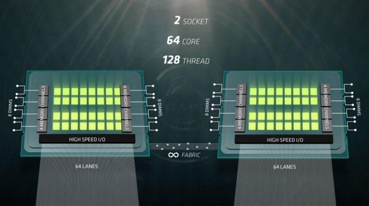 AMD Naples presentación 1 740x414 0