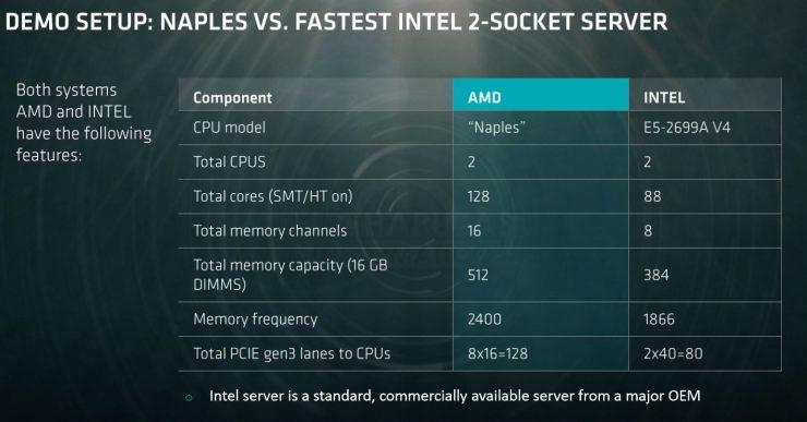 AMD Naples presentación 2 740x387 1