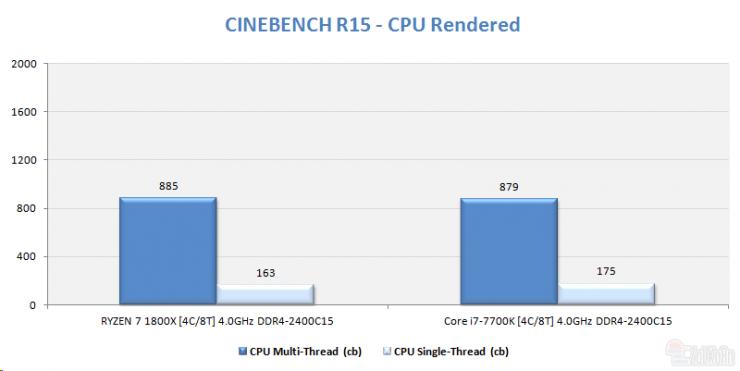 AMD Ryzen 5 1500 cinebench r15 ECI 740x371 4