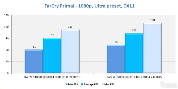 AMD Ryzen 5 1500 far cry primal ECI 740x371 7