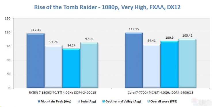 AMD Ryzen 5 1500 rise of the tomb raider ECI 740x371 8