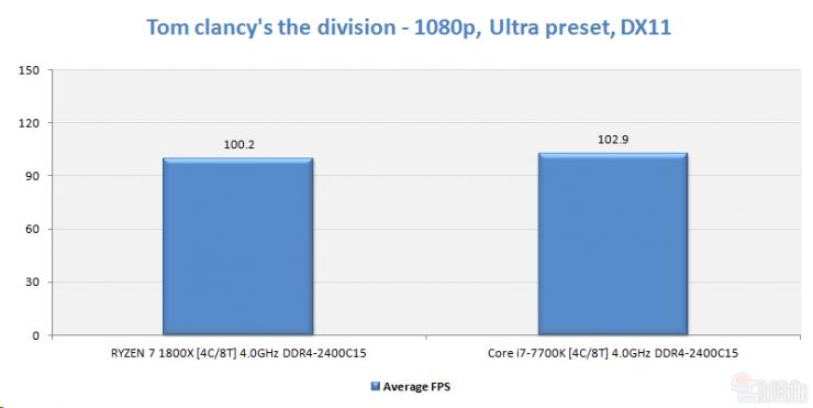 AMD Ryzen 5 1500 the division ECI 740x371 6