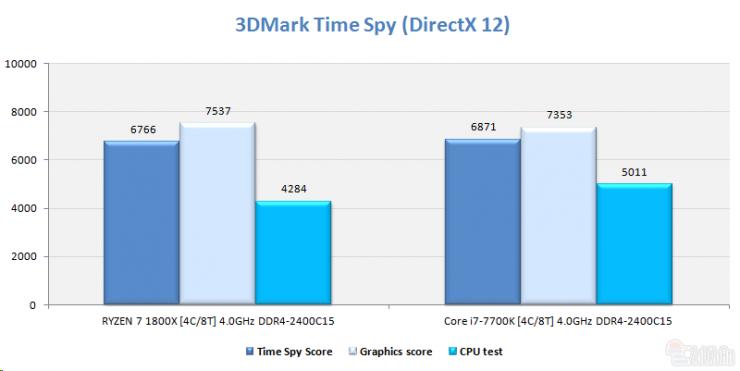 AMD Ryzen 5 1500 time spy ECI 740x371 1