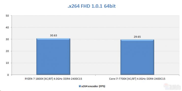 AMD Ryzen 5 1500 x264 ECI 740x371 2