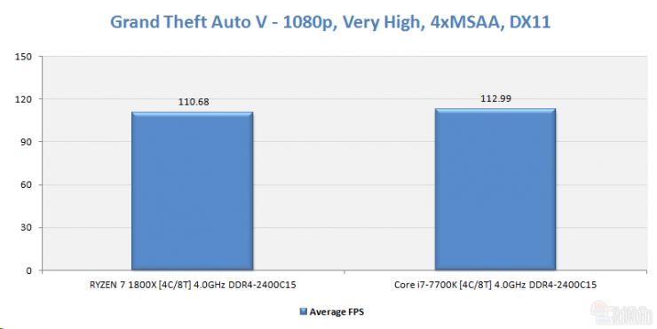 AMD Ryzen 5 1500x grand theft auto v ECI 740x371 9
