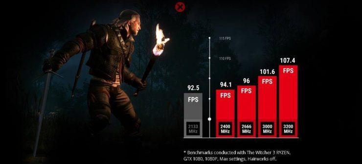 AMD Ryzen The Witcher 3 RAM DDR4 740x335 1