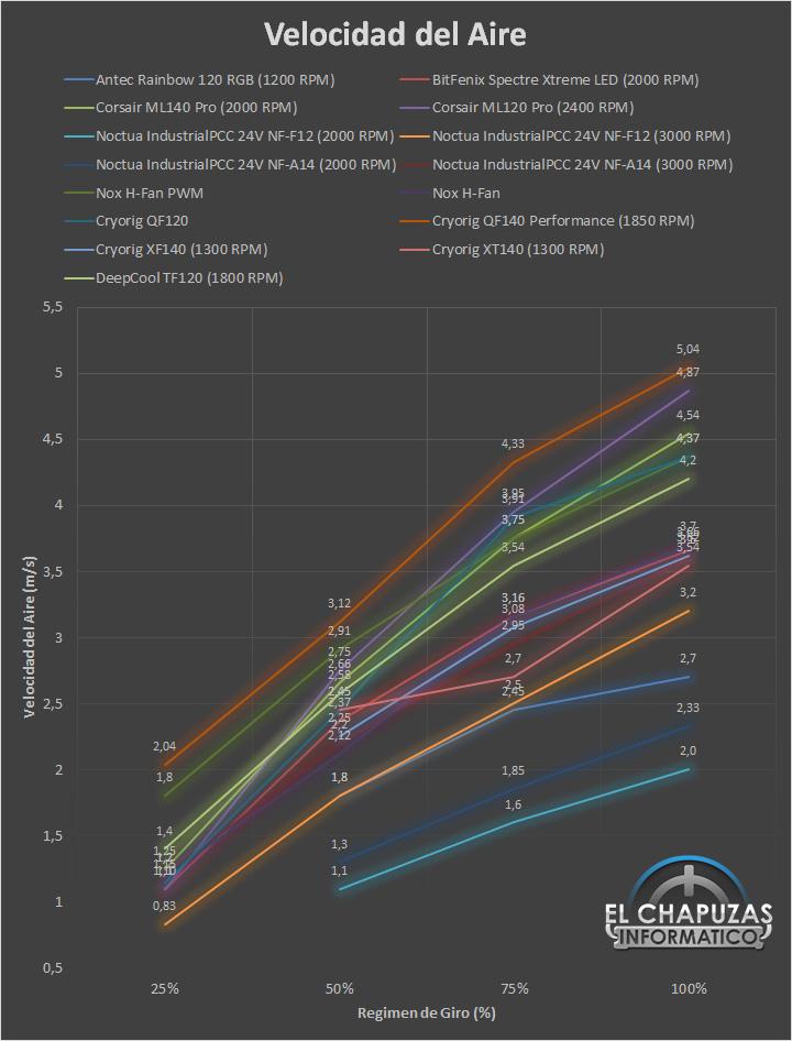Antec Rainbow 120 RGB Velocidad Ranking 15