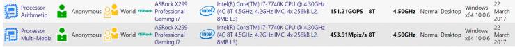 Core i7 7740K sisoft benchmark 740x68 0