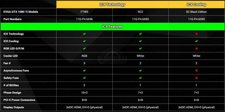 EVGA GeForce GTX 1080 Ti FTW3 GTX 1080 Ti SC3 y GTX 1080 Ti SC Black Edition 740x369 3