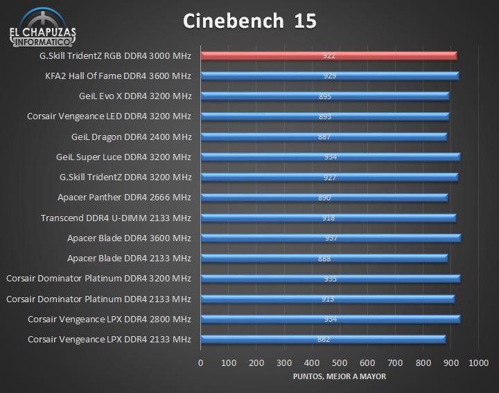 G.Skill TridentZ RGB DDR4 Tests 03 15