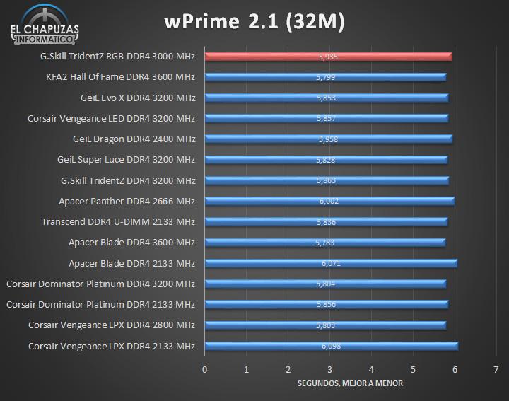 G.Skill TridentZ RGB DDR4 Tests 05 17