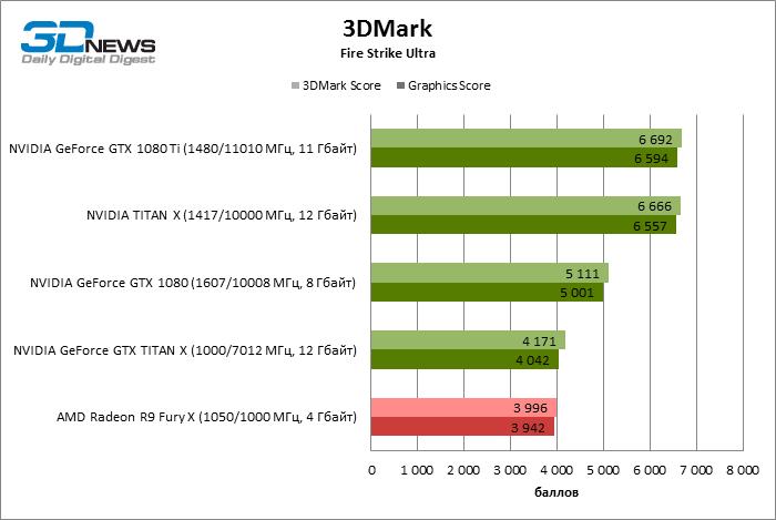 GeForce GTX 1080 Ti 3DMark Fire Strike Ultra ECI 1