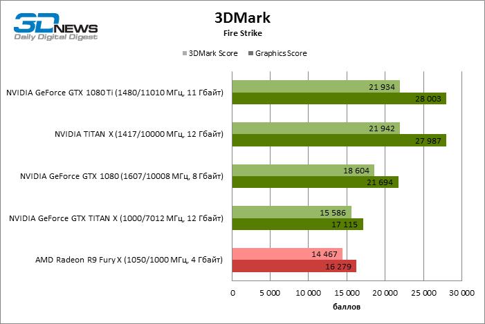 GeForce GTX 1080 Ti 3DMark FireStrike ECI 2