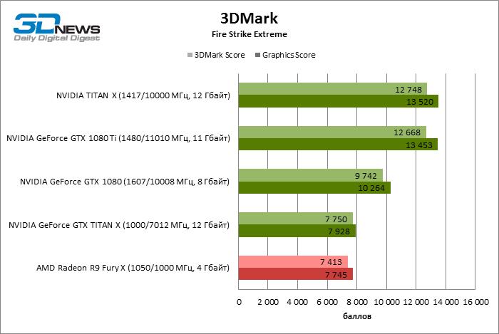 GeForce GTX 1080 Ti 3DMark FireStrike Extreme ECI 3