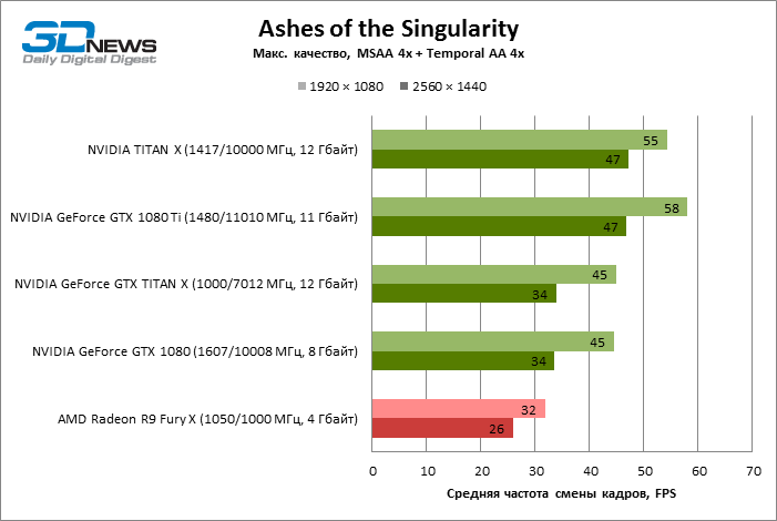 GeForce GTX 1080 Ti Ashes of singularity ECI 4