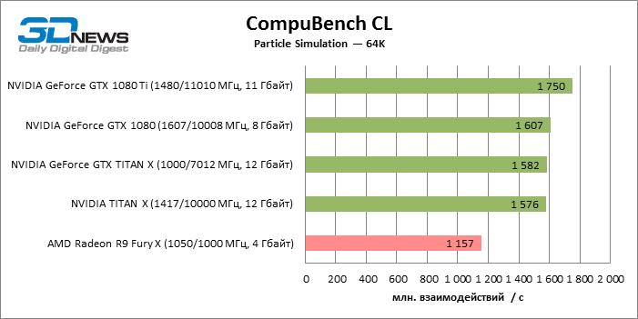 GeForce GTX 1080 Ti CompuBench CL 64K ECI 19