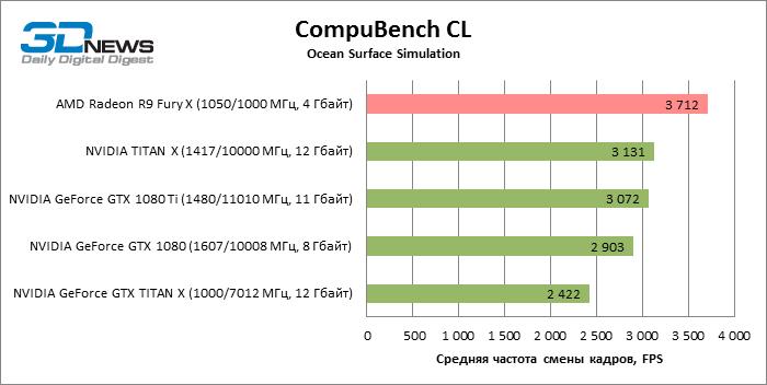 GeForce GTX 1080 Ti CompuBench CL ECI 20