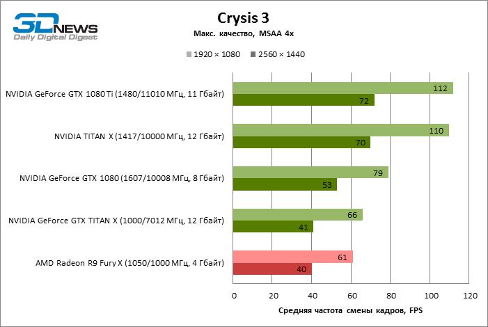 GeForce GTX 1080 Ti Crysis 3 ECI 5